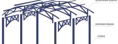 Разнообразие конструкций навесов и козырьков из поликарбоната