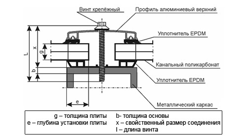 Схема крепления поликарбонатных плит к металлическому каркасу.