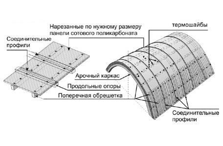 Схема навеса из поликарбоната