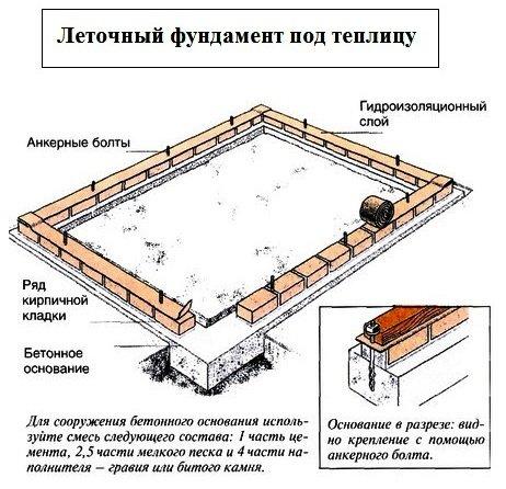 Рисунок 2: фундамент под теплицу